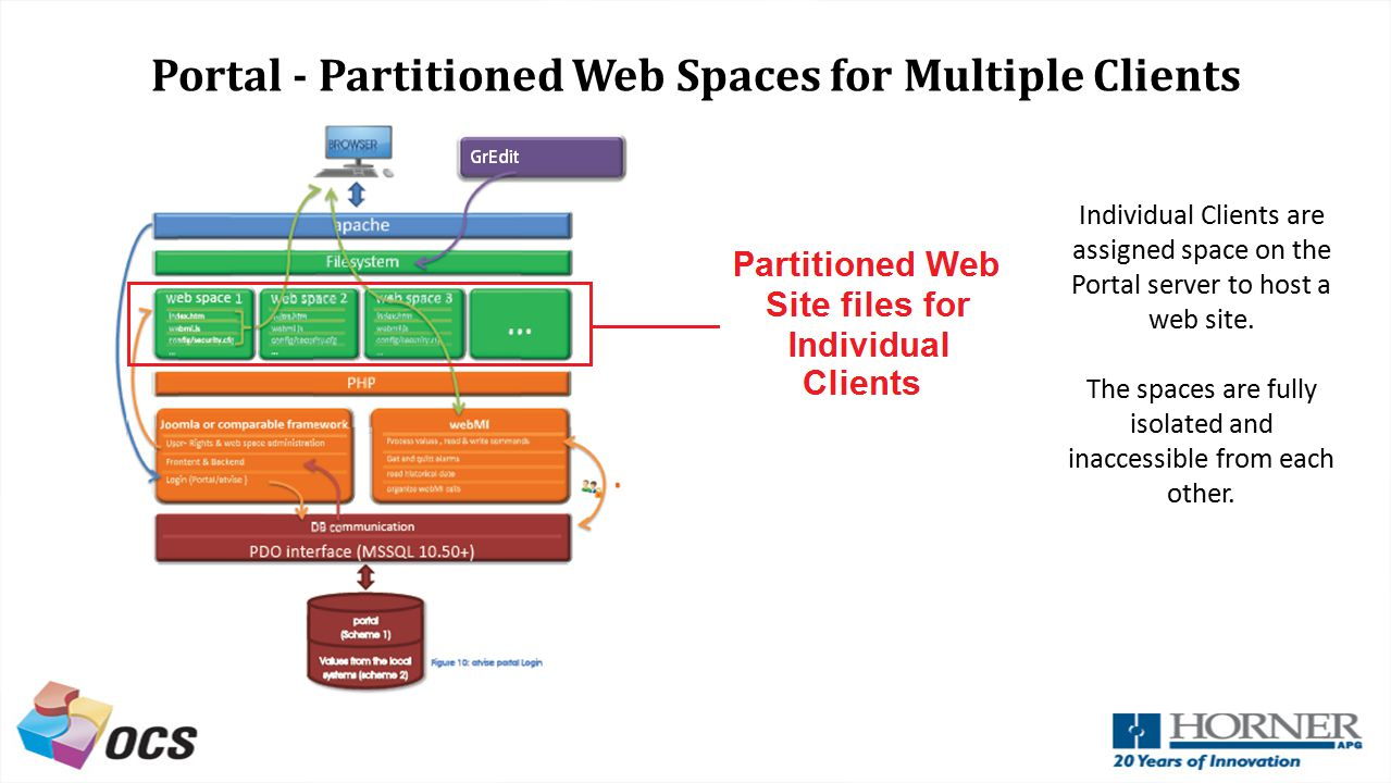 Portal - Partitioned Web Spaces for Multiple Clients