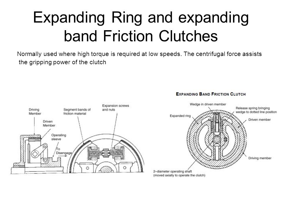 Expanding Ring and expanding band Friction Clutches