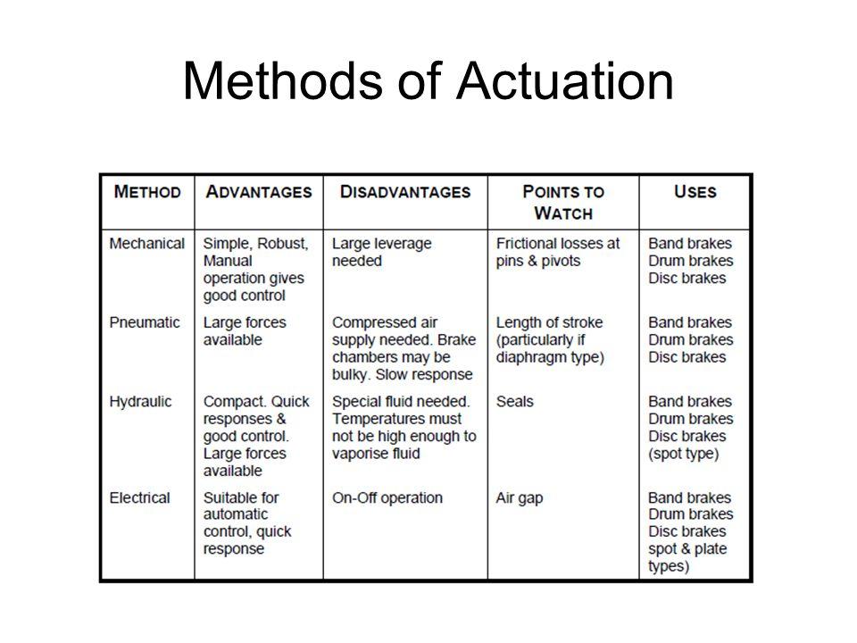 Methods of Actuation