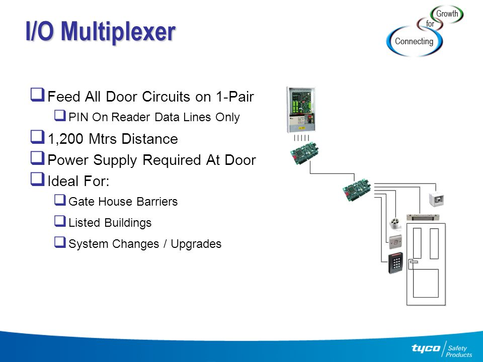 I/O Multiplexer Feed All Door Circuits on 1-Pair 1,200 Mtrs Distance