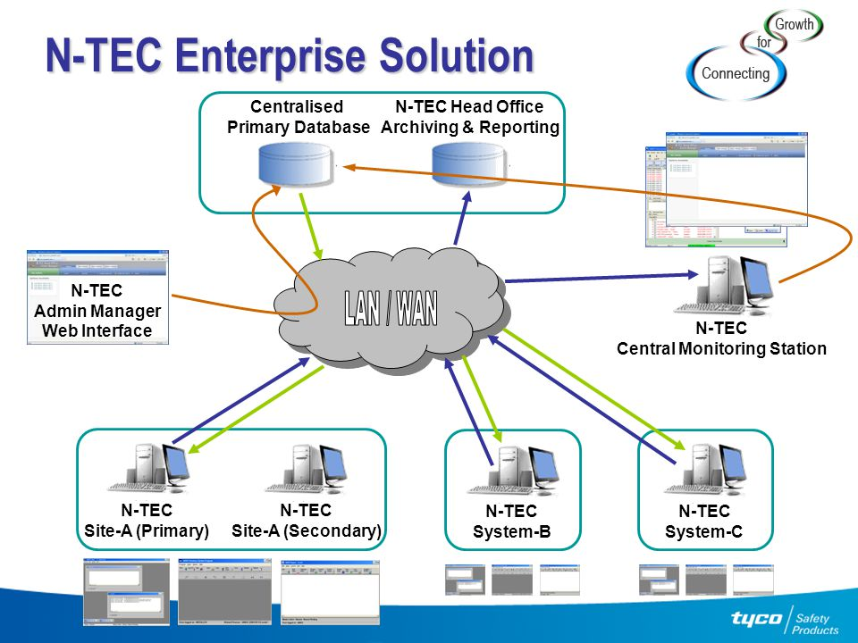 N-TEC Enterprise Solution
