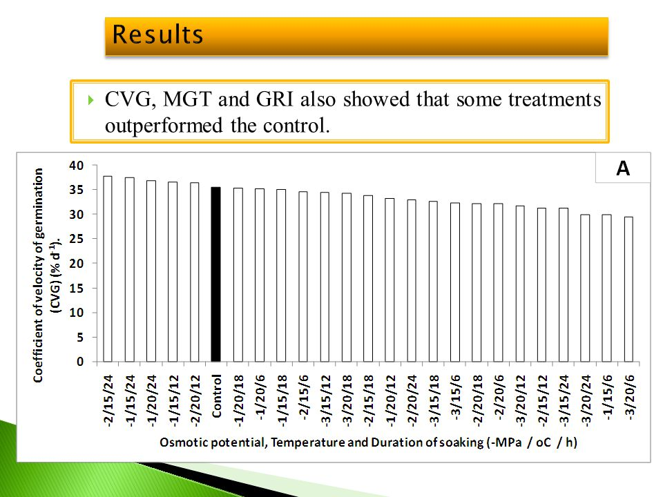 Results CVG, MGT and GRI also showed that some treatments outperformed the control.