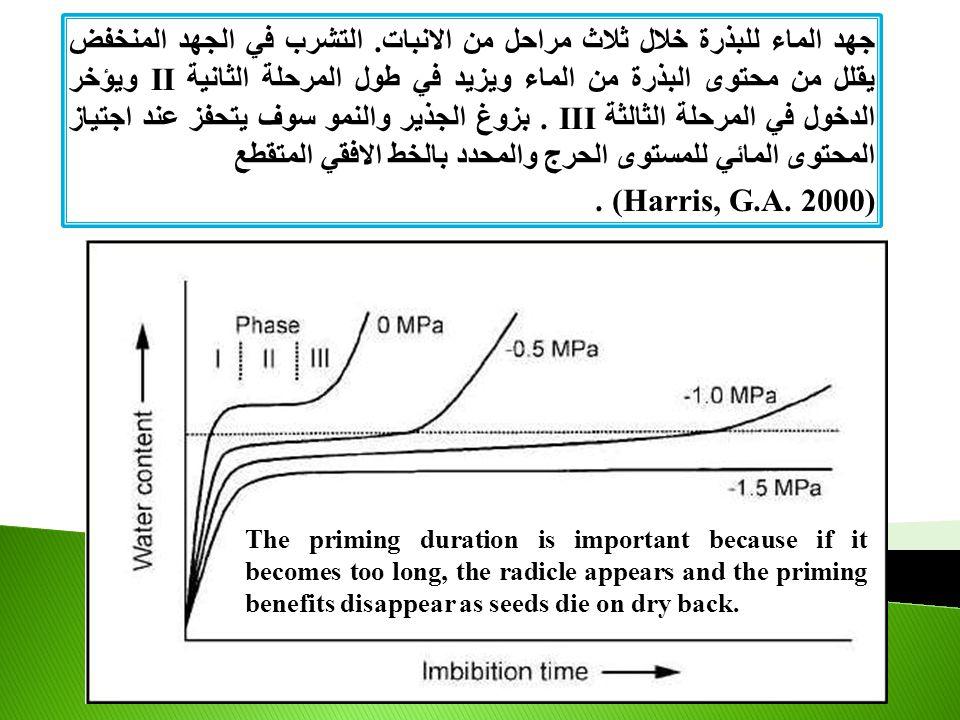 جهد الماء للبذرة خلال ثلاث مراحل من الانبات