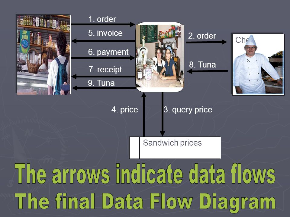 The arrows indicate data flows