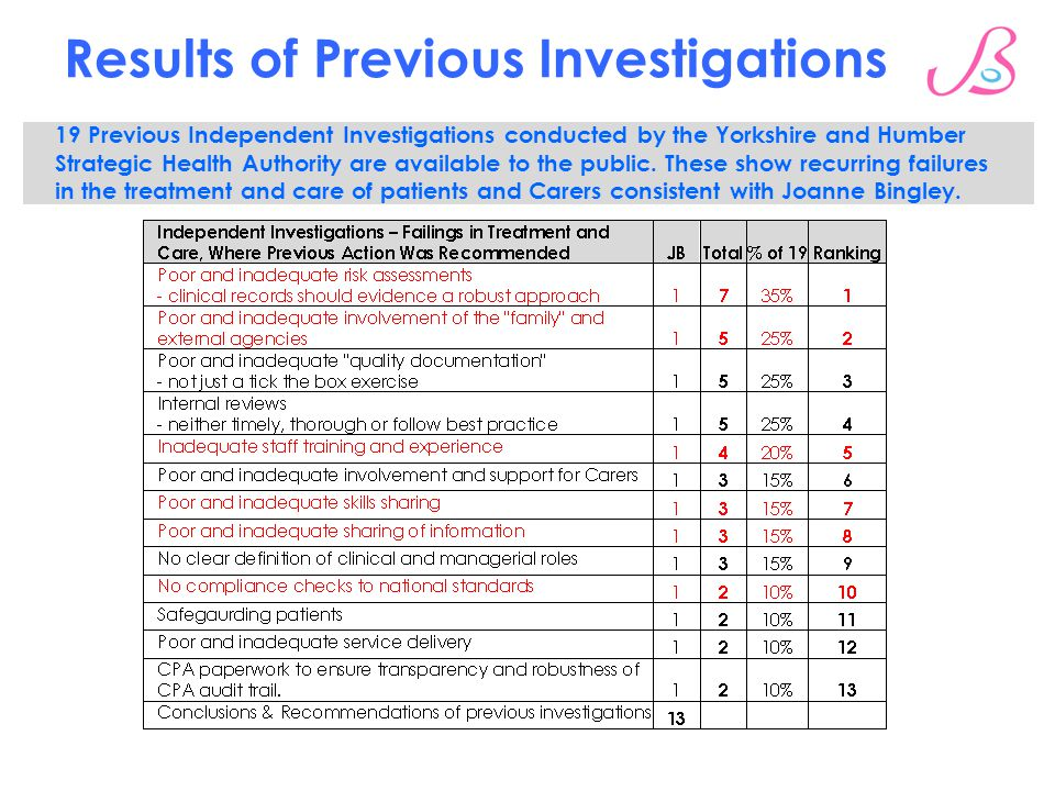 Results of Previous Investigations