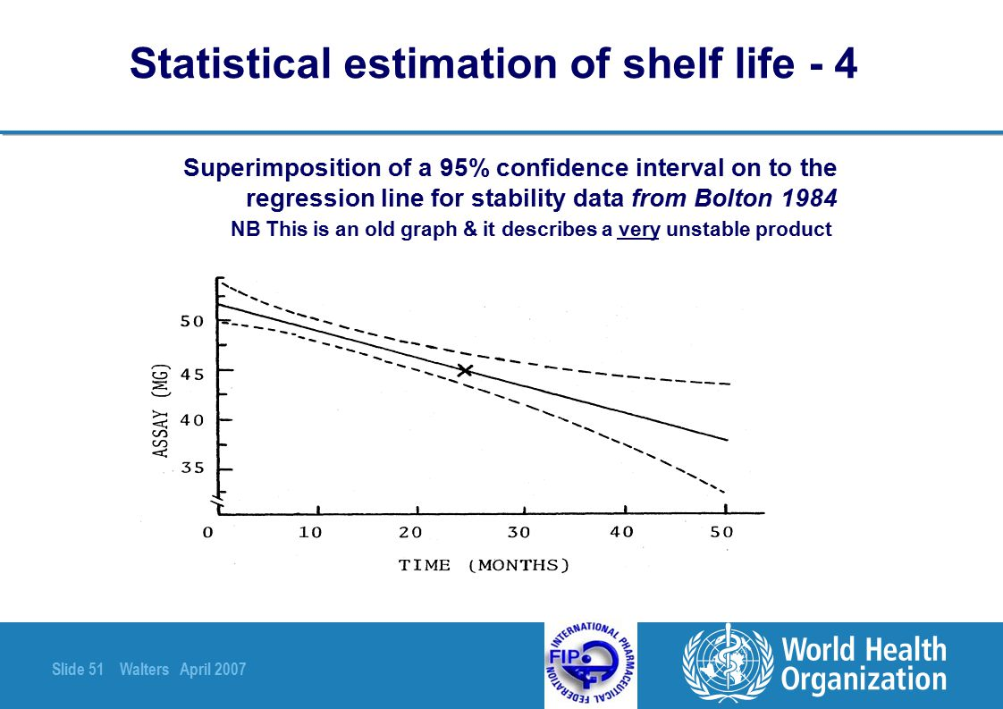 Statistical estimation of shelf life - 4