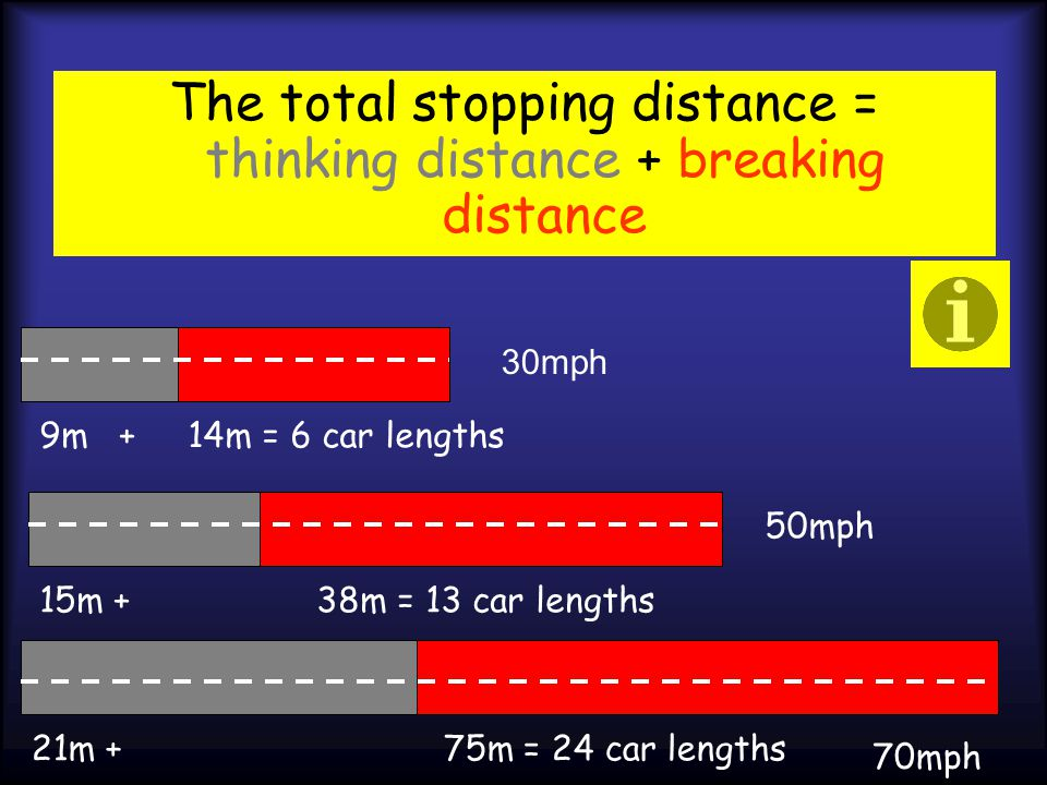 The total stopping distance = thinking distance + breaking distance