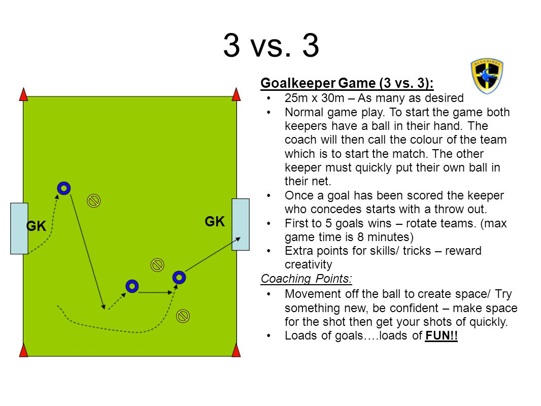 3 vs. 3 Goalkeeper Game (3 vs. 3): GK GK