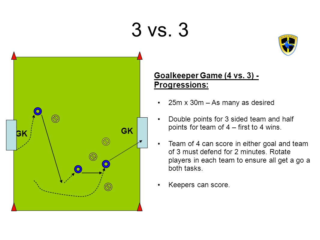 3 vs. 3 Goalkeeper Game (4 vs. 3) - Progressions: GK GK