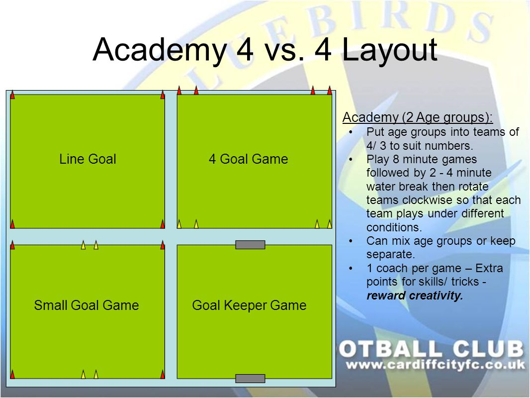 Academy 4 vs. 4 Layout Academy (2 Age groups): Line Goal 4 Goal Game