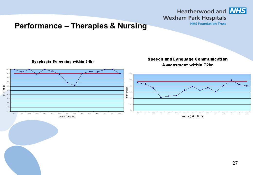 Performance – Therapies & Nursing