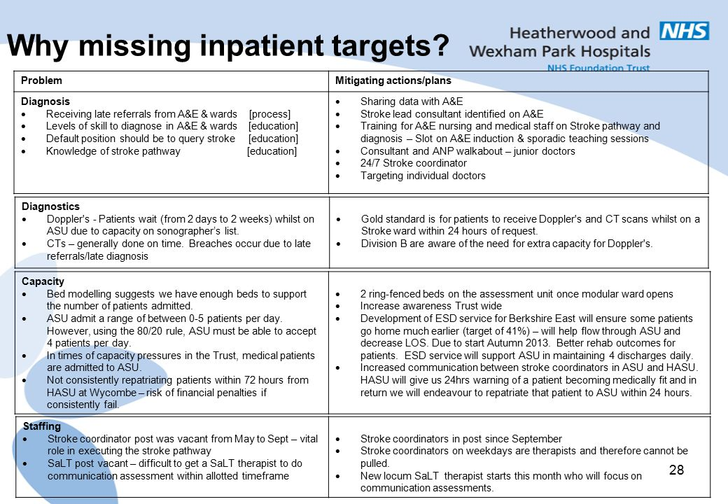 Why missing inpatient targets