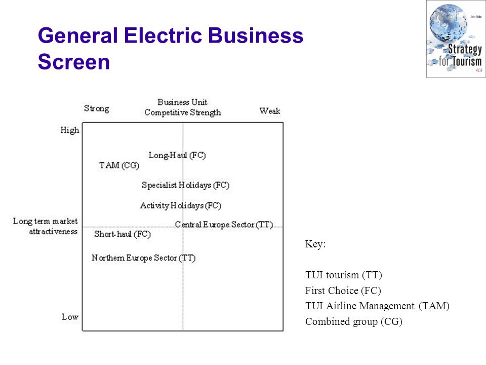 General Electric Business Screen