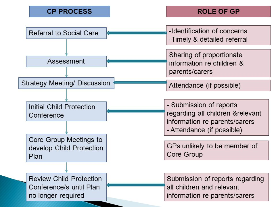 CP PROCESS ROLE OF GP. Identification of concerns. Timely & detailed referral. Referral to Social Care.