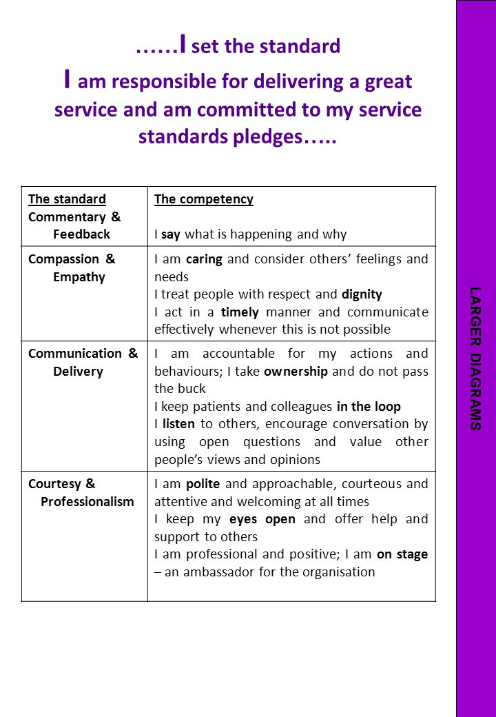LARGER DIAGRAMS ……I set the standard I am responsible for delivering a great service and am committed to my service standards pledges…..