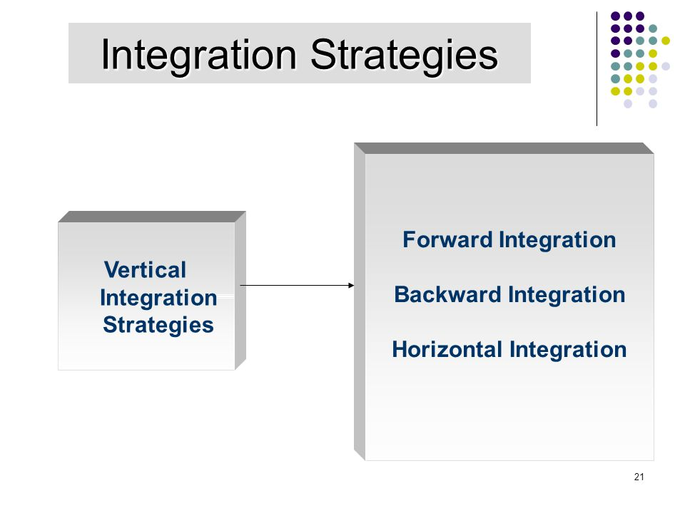 Horizontal Integration Vertical Integration Strategies