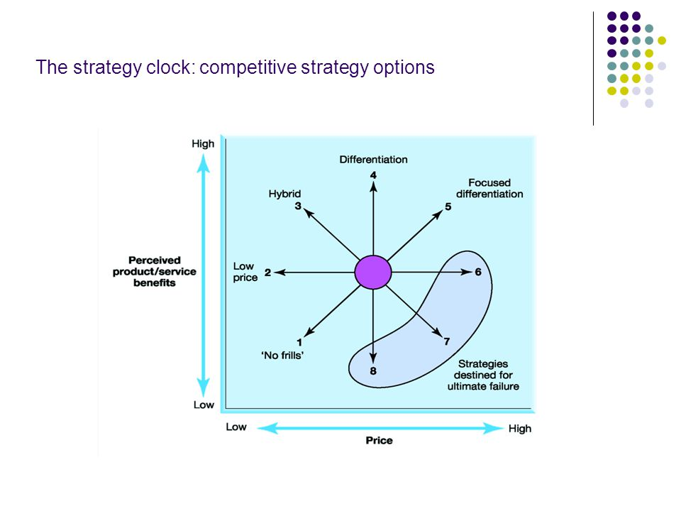 The strategy clock: competitive strategy options