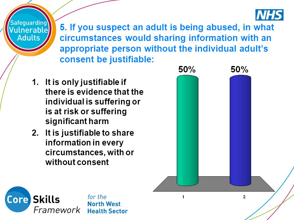 5. If you suspect an adult is being abused, in what circumstances would sharing information with an appropriate person without the individual adult's consent be justifiable: