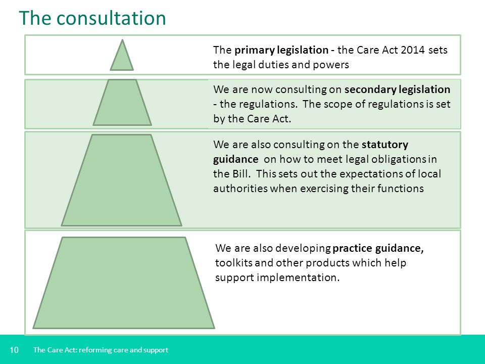 The consultation The primary legislation - the Care Act 2014 sets the legal duties and powers.
