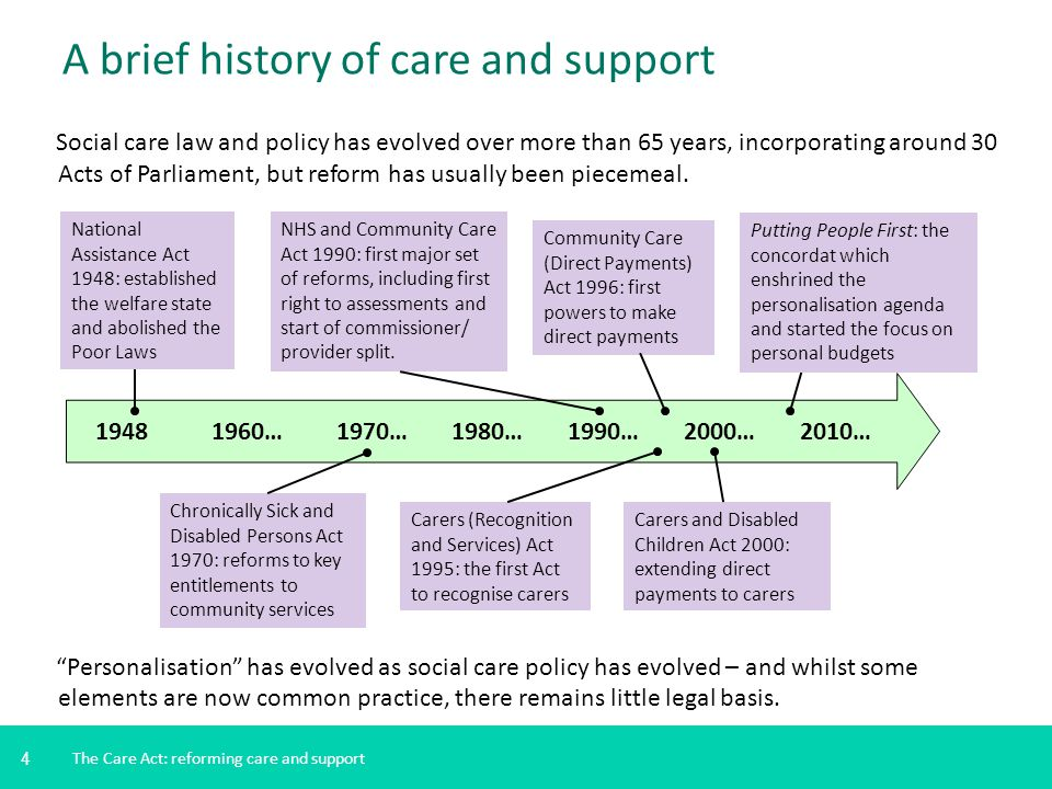 A brief history of care and support