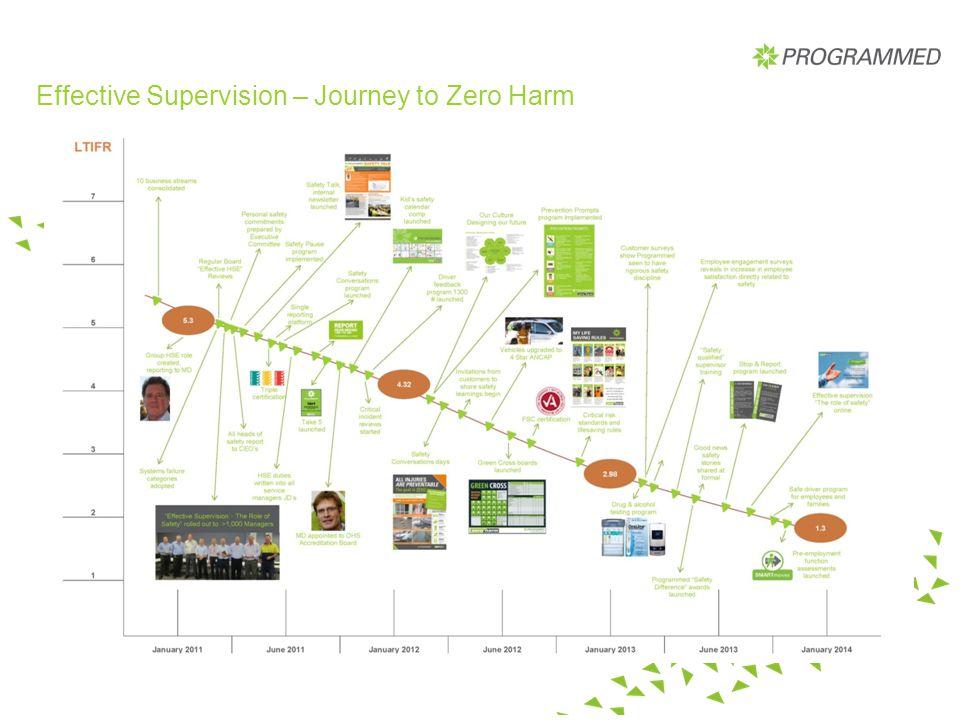 Effective Supervision – Journey to Zero Harm