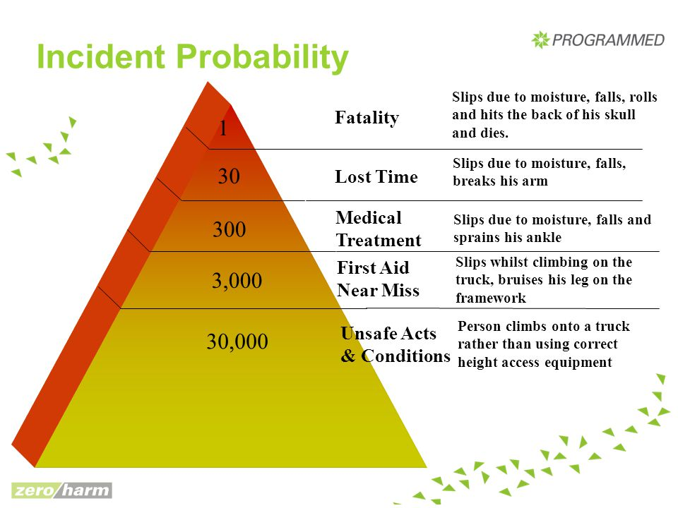 Incident Probability 1 30 300 3,000 30,000 Fatality Lost Time