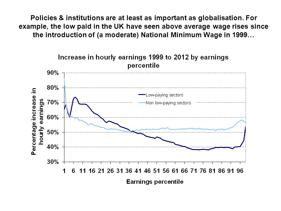 Policies & institutions are at least as important as globalisation
