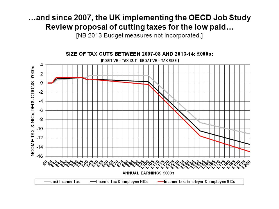 …and since 2007, the UK implementing the OECD Job Study Review proposal of cutting taxes for the low paid… [NB 2013 Budget measures not incorporated.]