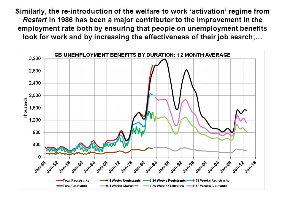 Similarly, the re-introduction of the welfare to work 'activation' regime from Restart in 1986 has been a major contributor to the improvement in the employment rate both by ensuring that people on unemployment benefits look for work and by increasing the effectiveness of their job search;…