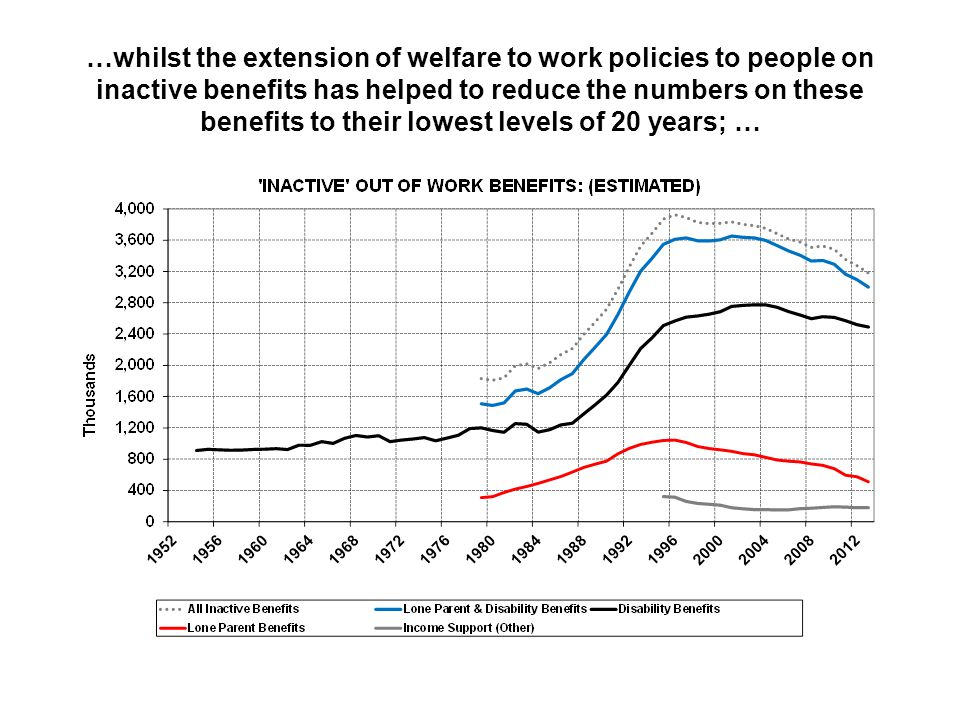 …whilst the extension of welfare to work policies to people on inactive benefits has helped to reduce the numbers on these benefits to their lowest levels of 20 years; …