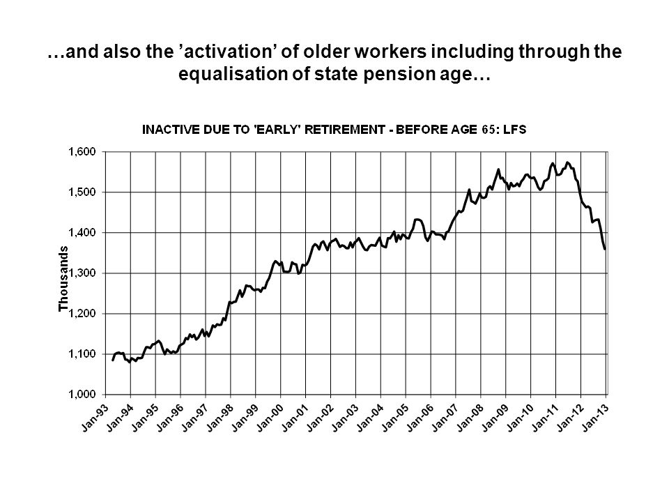 …and also the 'activation' of older workers including through the equalisation of state pension age…