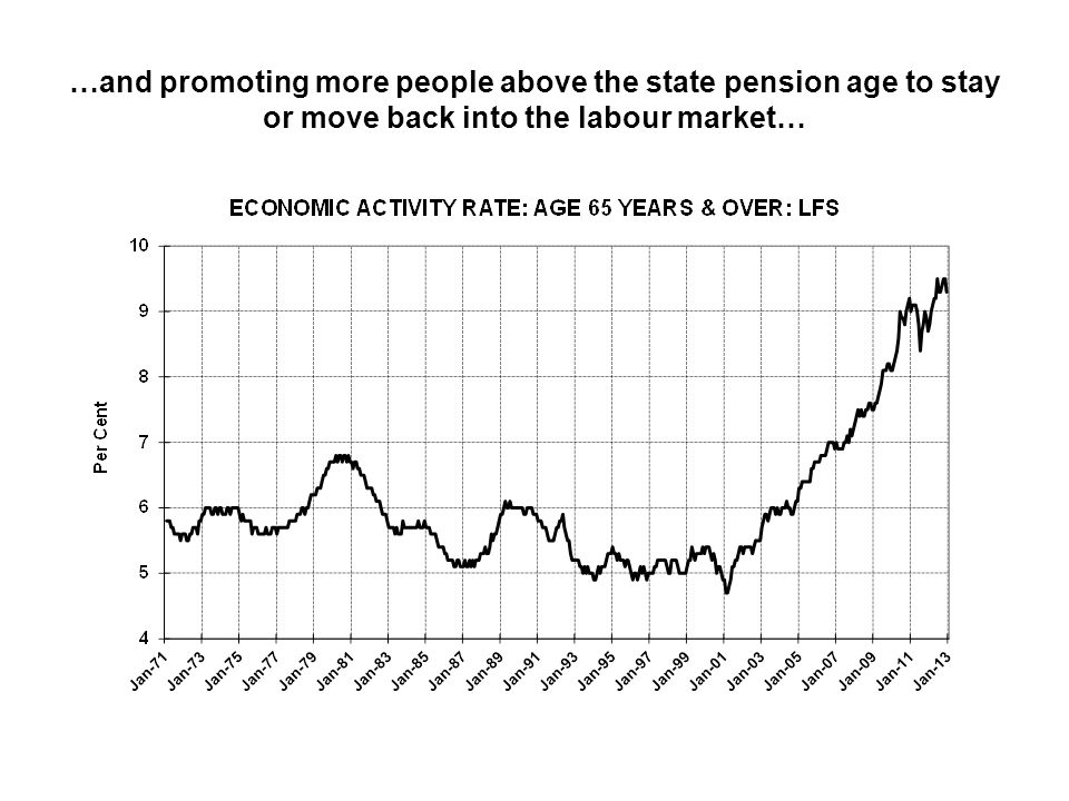 …and promoting more people above the state pension age to stay or move back into the labour market…