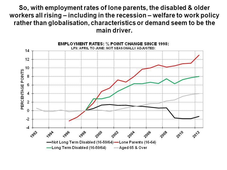 So, with employment rates of lone parents, the disabled & older workers all rising – including in the recession – welfare to work policy rather than globalisation, characteristics or demand seem to be the main driver.