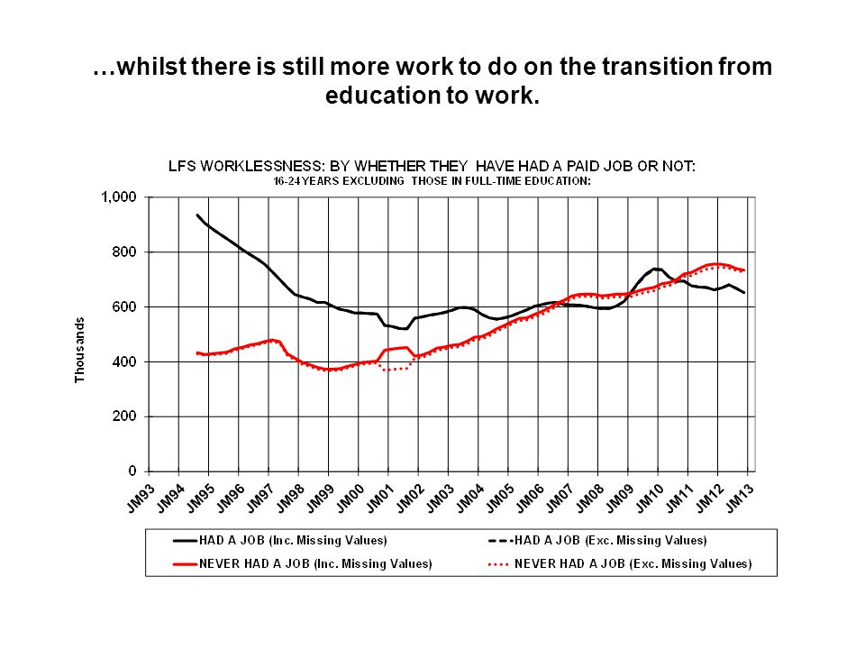 …whilst there is still more work to do on the transition from education to work.