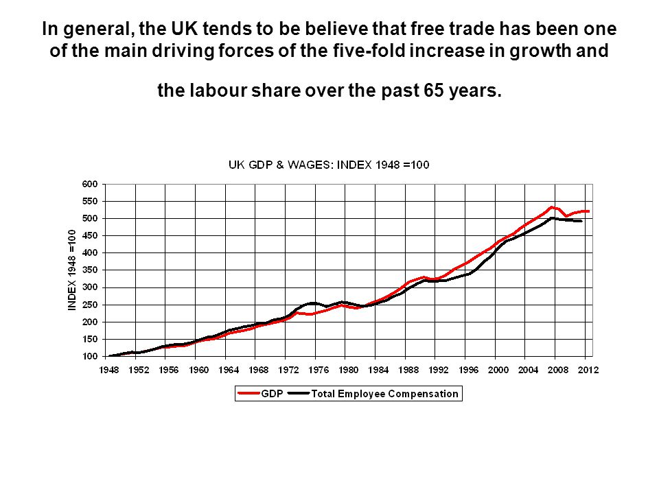 In general, the UK tends to be believe that free trade has been one of the main driving forces of the five-fold increase in growth and the labour share over the past 65 years.