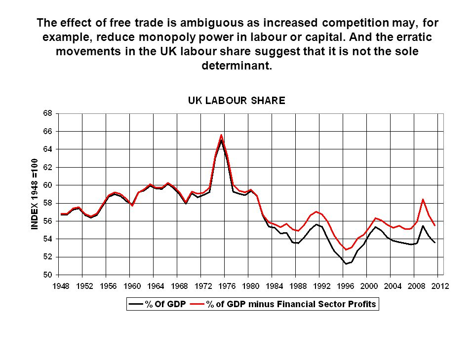 The effect of free trade is ambiguous as increased competition may, for example, reduce monopoly power in labour or capital.
