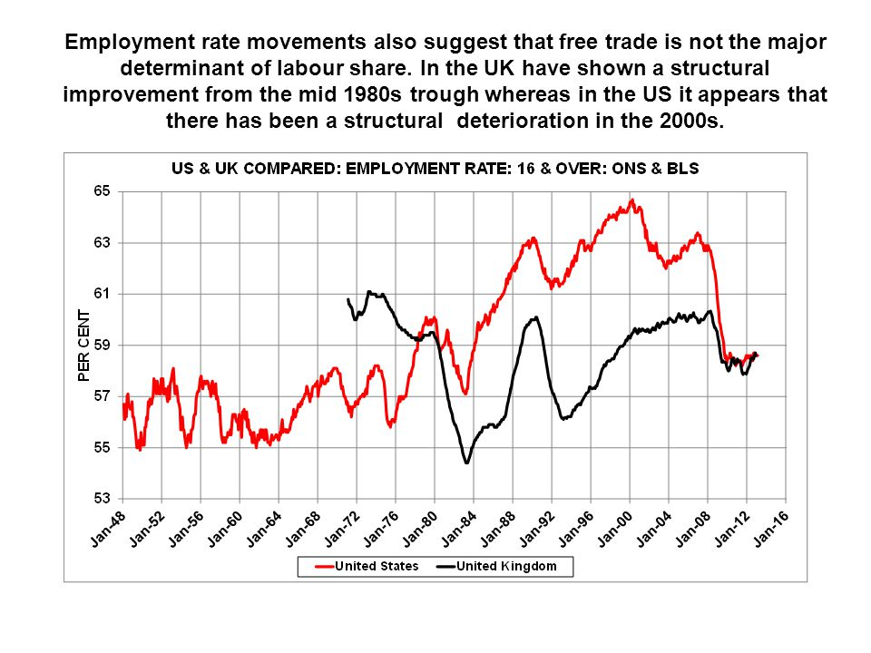 Employment rate movements also suggest that free trade is not the major determinant of labour share.