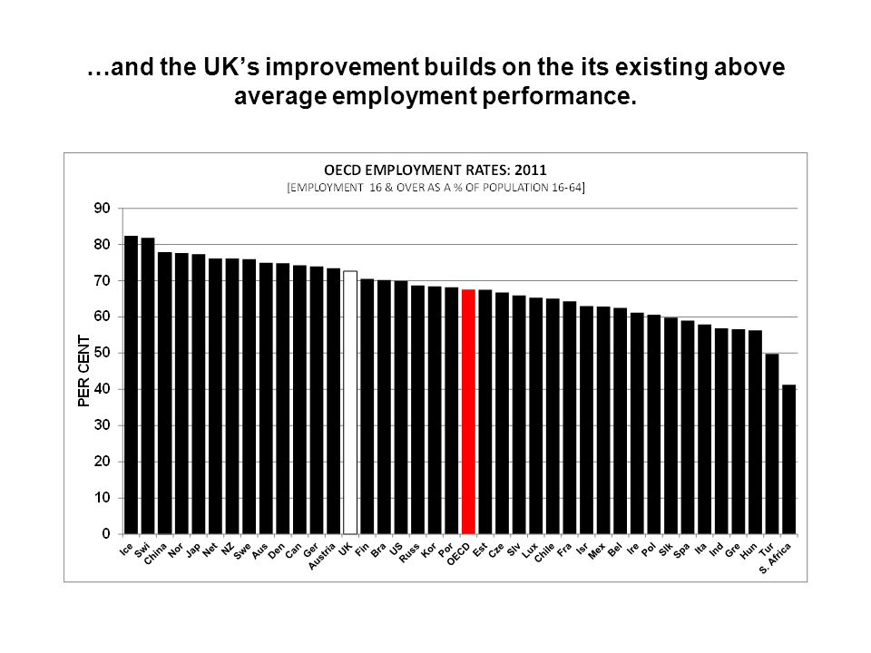 …and the UK's improvement builds on the its existing above average employment performance.