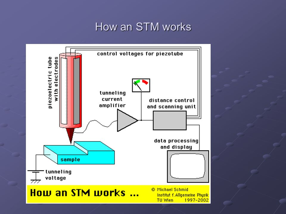 How an STM works