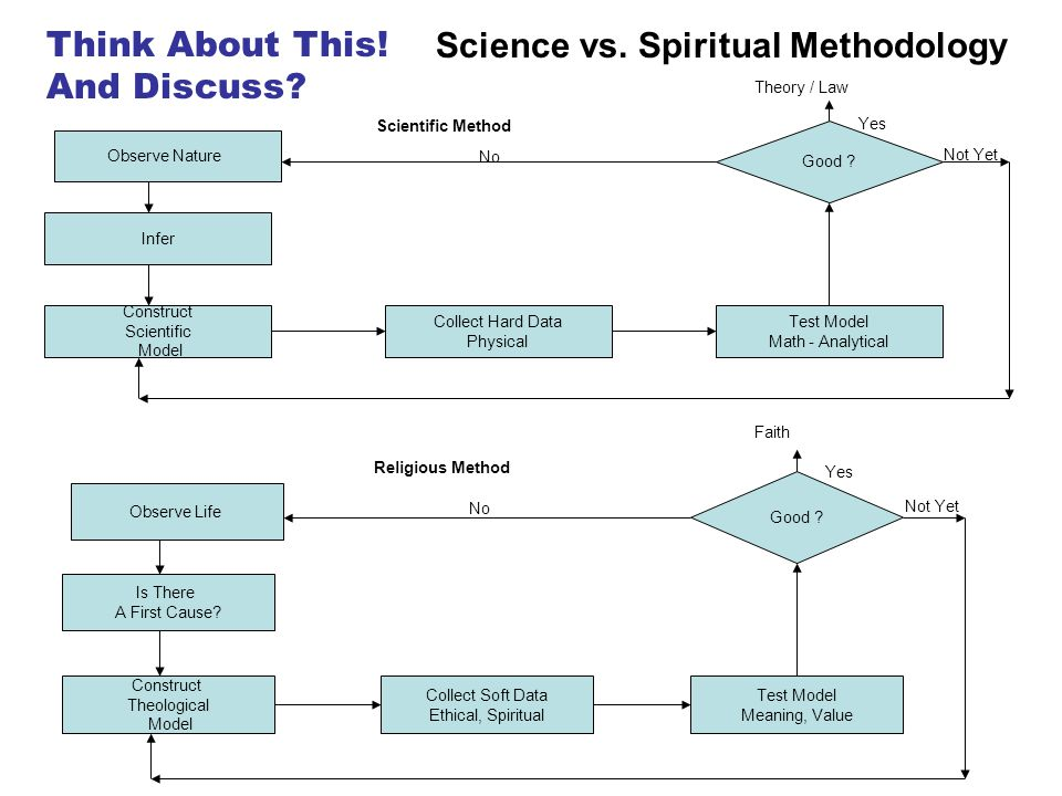 Science vs. Spiritual Methodology