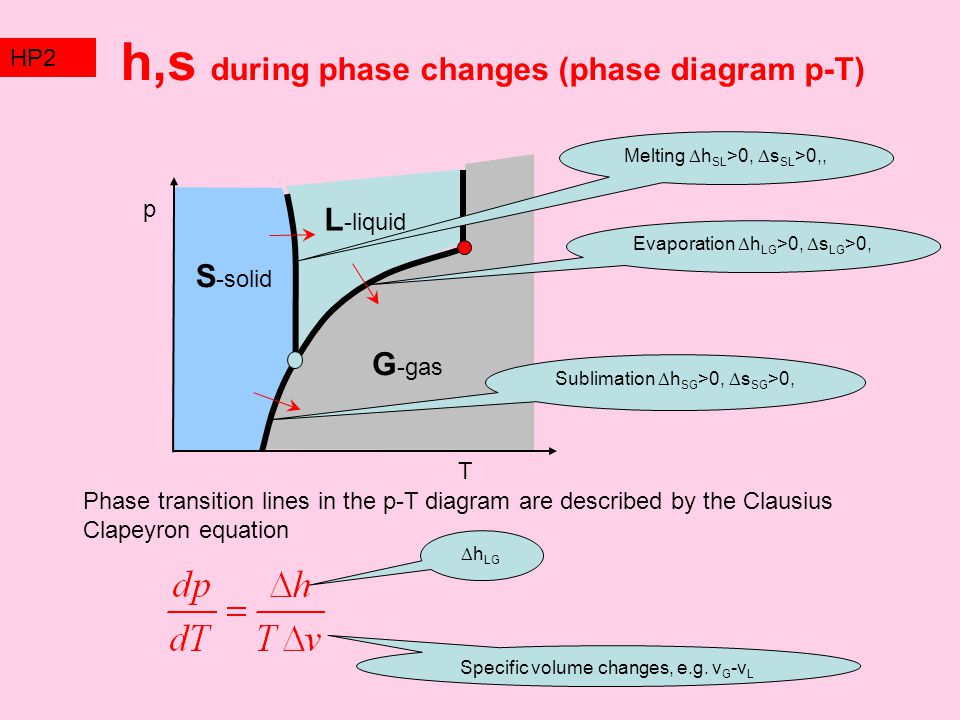 h,s during phase changes (phase diagram p-T)