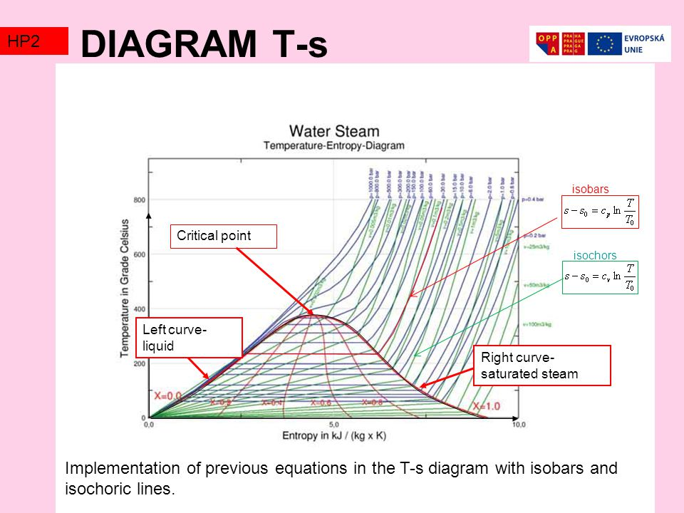 DIAGRAM T-s TZ2. HP2. isobars. Critical point. isochors. Left curve-liquid. Right curve-saturated steam.