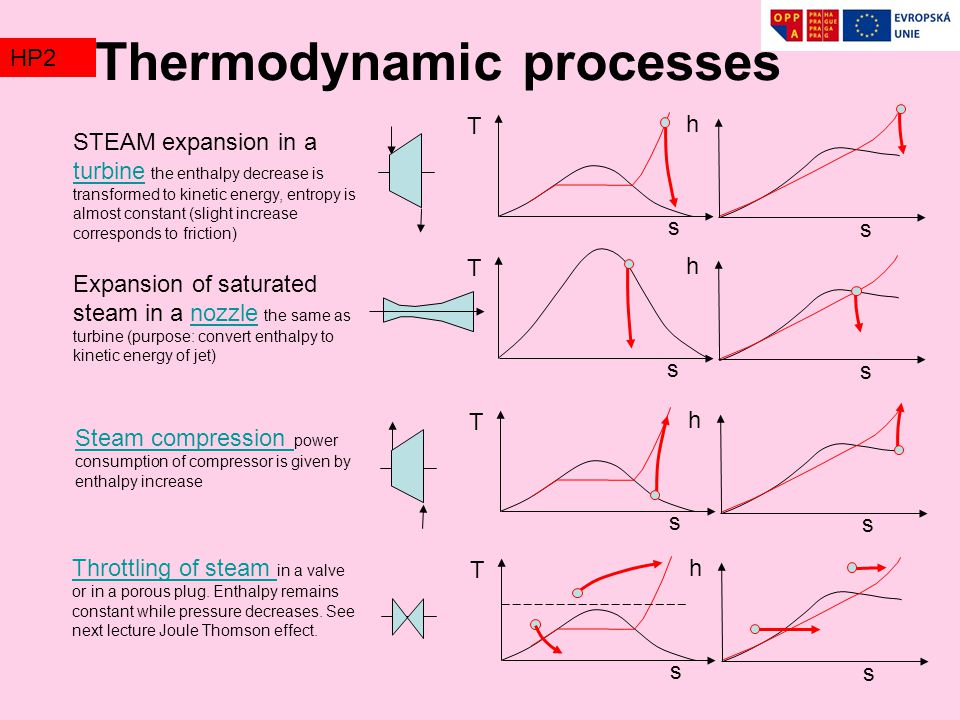 Thermodynamic processes