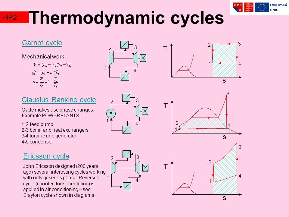 Thermodynamic cycles TZ2 HP2 Carnot cycle s T s T