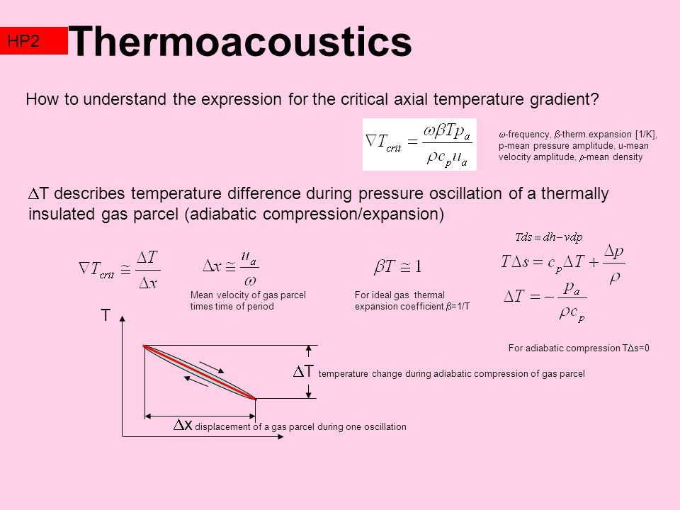 Thermoacoustics TZ2. HP2. How to understand the expression for the critical axial temperature gradient