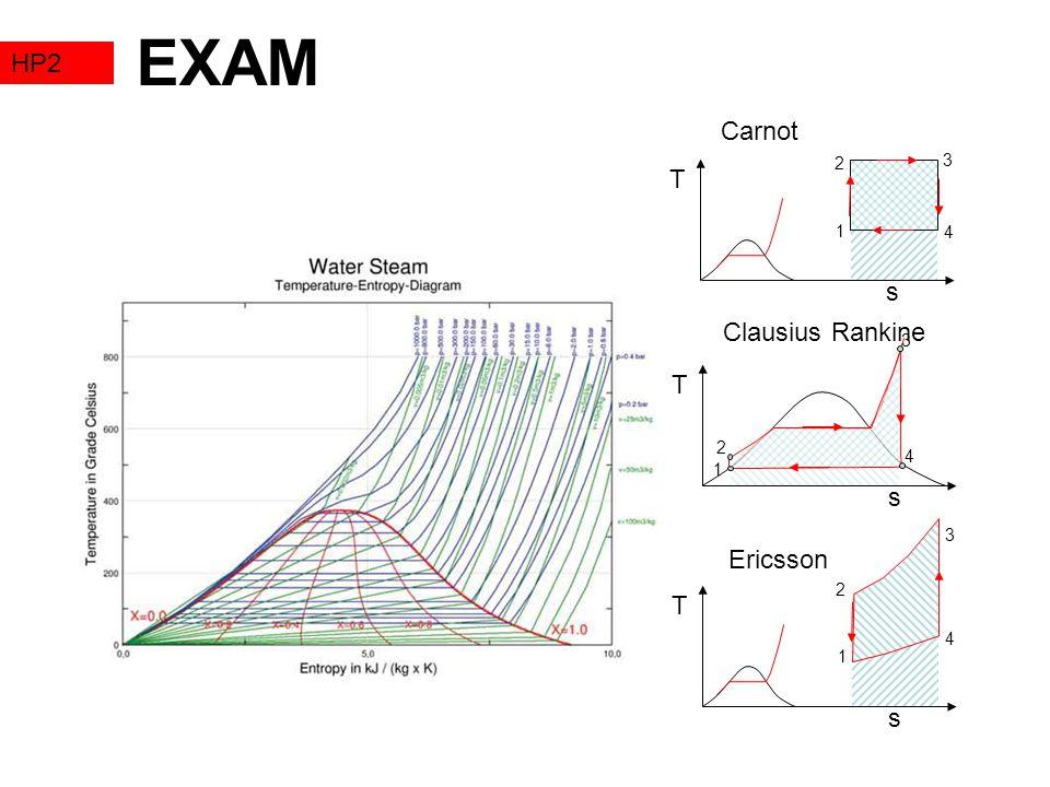 EXAM HP2 Carnot T s Clausius Rankine T s Ericsson T s 3 2 1 4 3 2 4 1