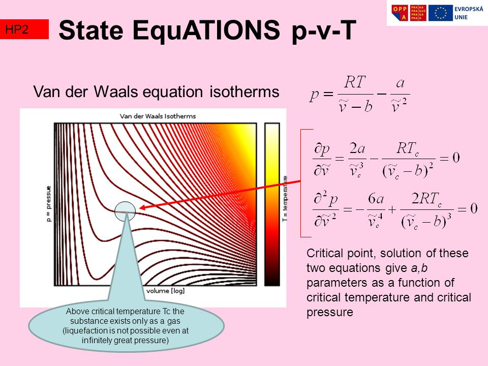 State EquATIONS p-v-T Van der Waals equation isotherms HP2 TZ2