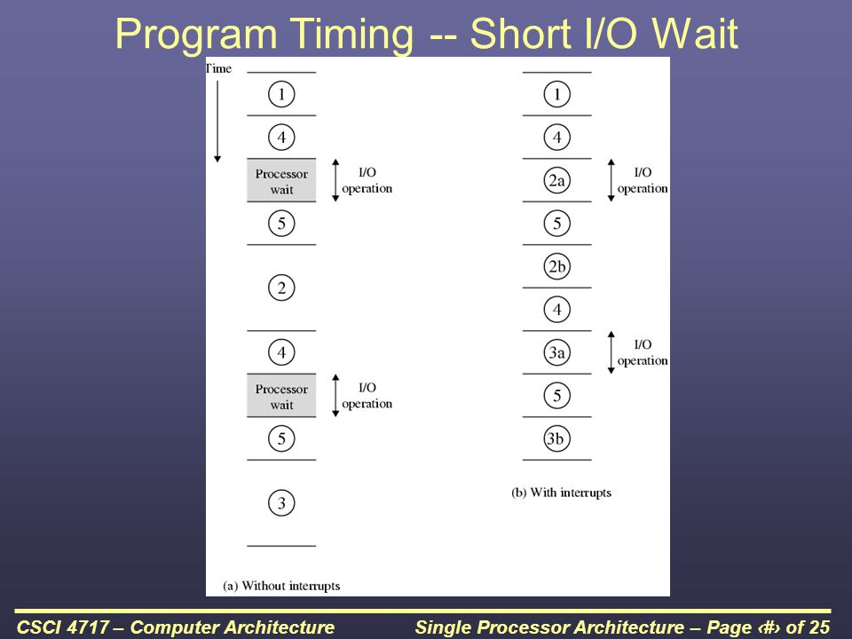 Program Timing -- Short I/O Wait