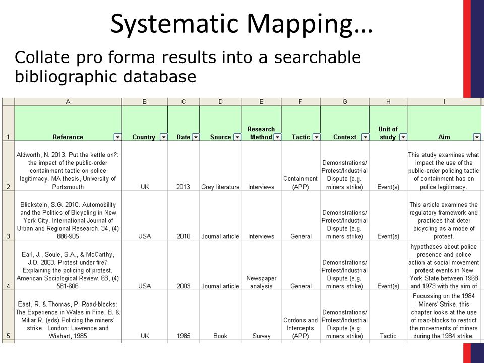 Systematic Mapping… Collate pro forma results into a searchable bibliographic database.