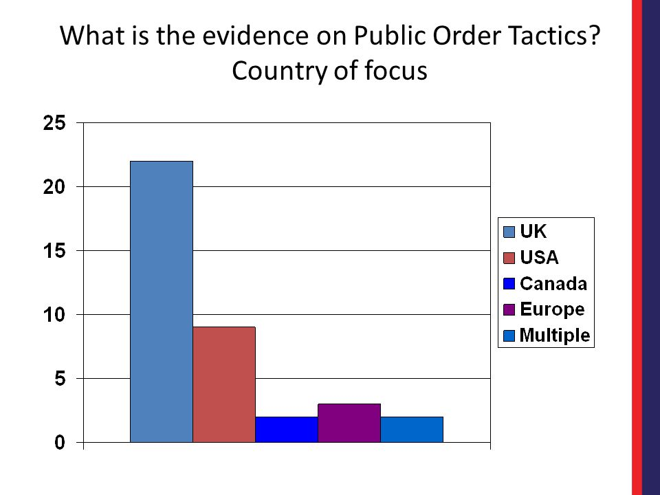 What is the evidence on Public Order Tactics Country of focus